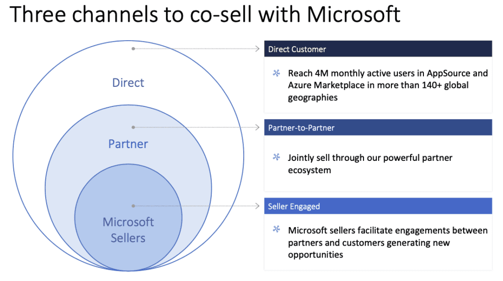 Three channels to co-sell with Microsoft: direct customer, partner-to-partner, and Microsoft sellers
