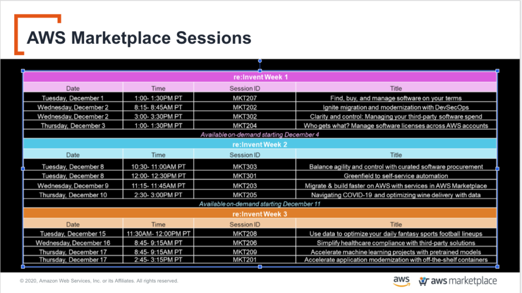AWS Marketplace Sessions
